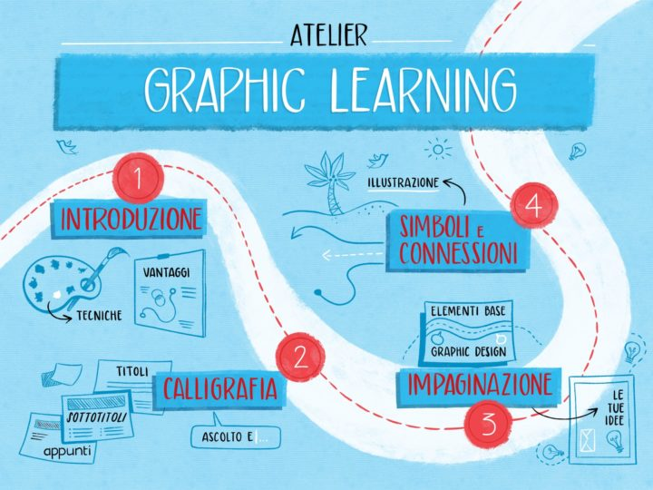 Graphic Learning: i vantaggi dell'educazione all'immagine